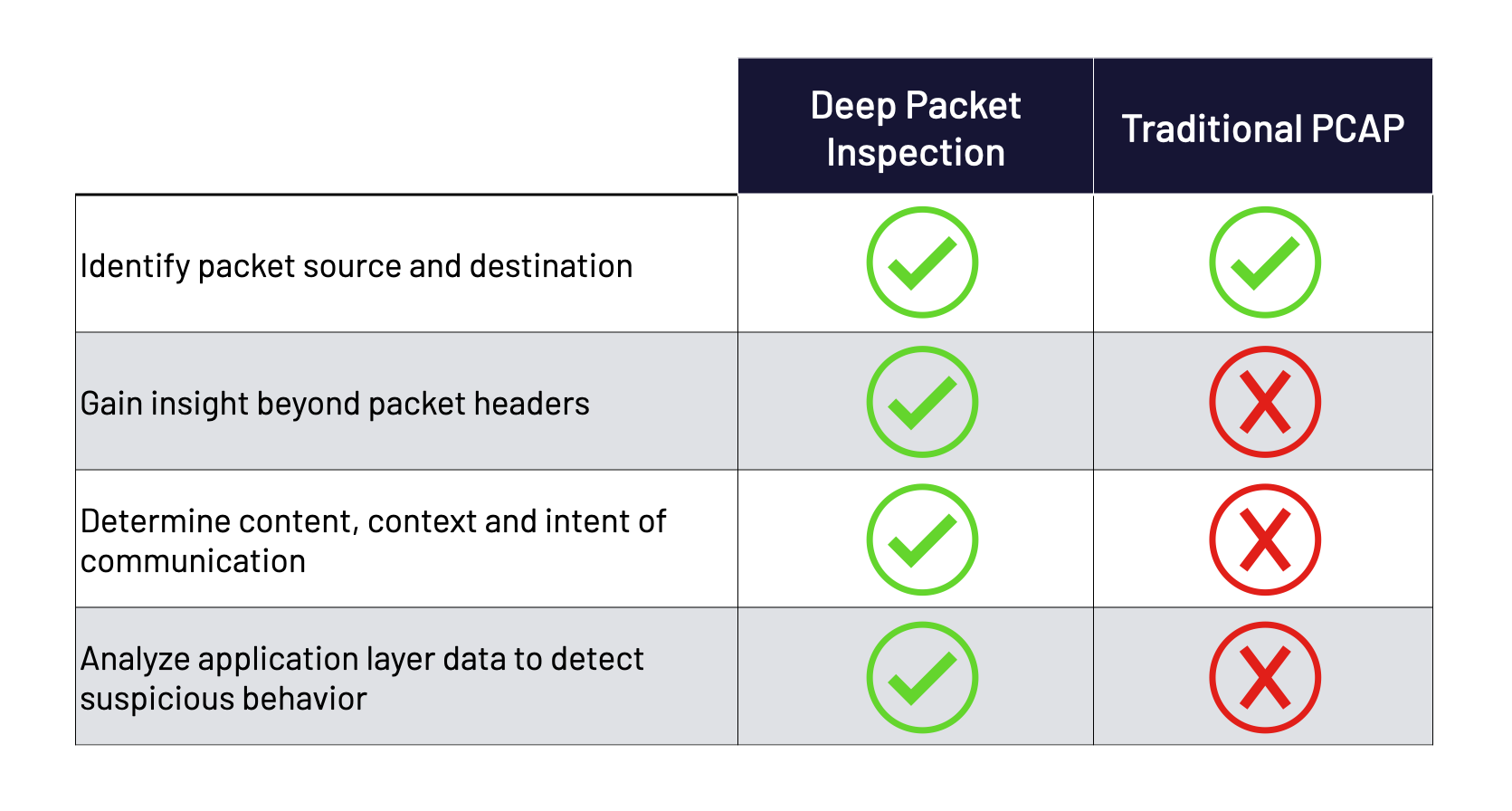Deep packet inspection vs. traditional packet capture table