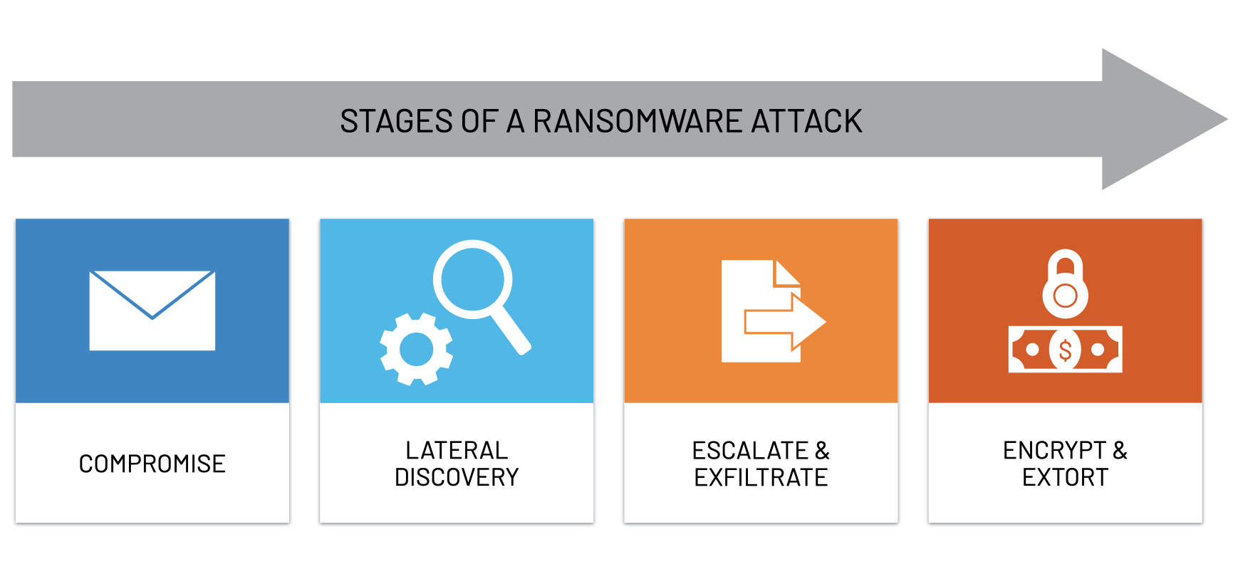 The different stages of Ransomware attack